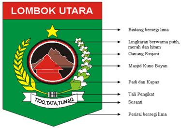 Logo Kabupaten Lombok Utara Info Berbagi